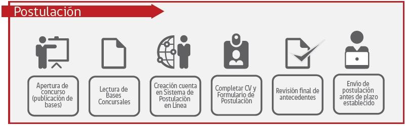 Proceso_postulacion