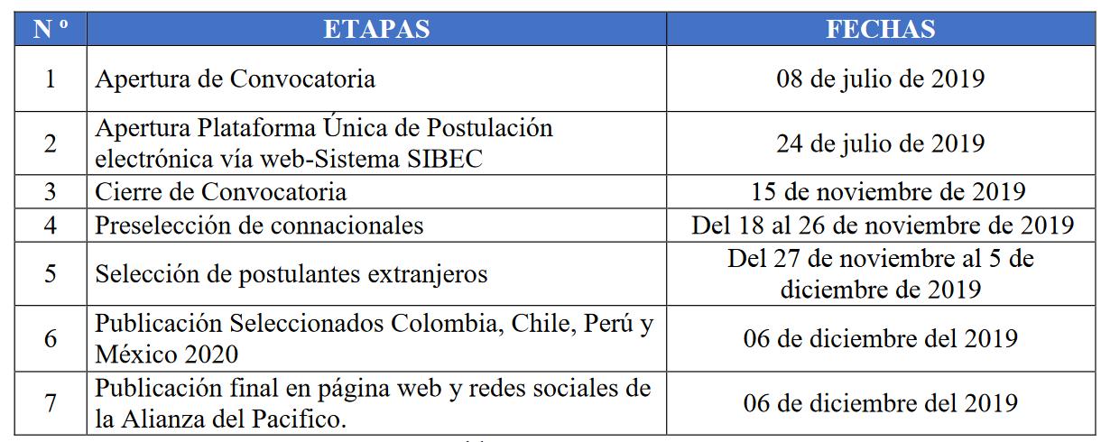 convocatoria-becas-alianza-pacifico-2020